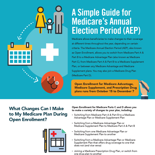 A Simple Guide to Medicare's Annual Election Period