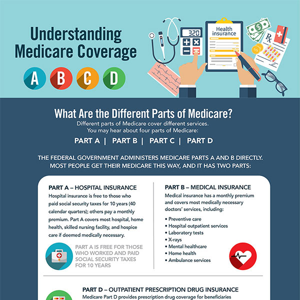 Comprehensive Guide to Understanding the Different Parts of Medicare