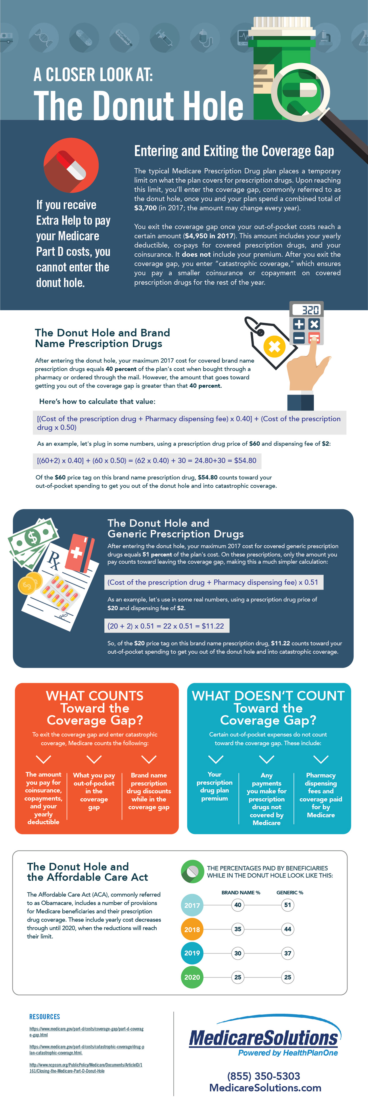 A Closer Look at the Donut Hole - Medicare Solutions Infographic