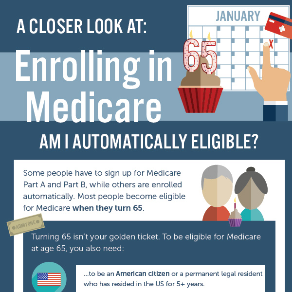 Enrolling in Medicare - Medicare Solutions Infographic
