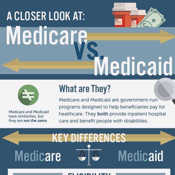 Medicare Compared to Medicaid - Medicare Solutions Infographic
